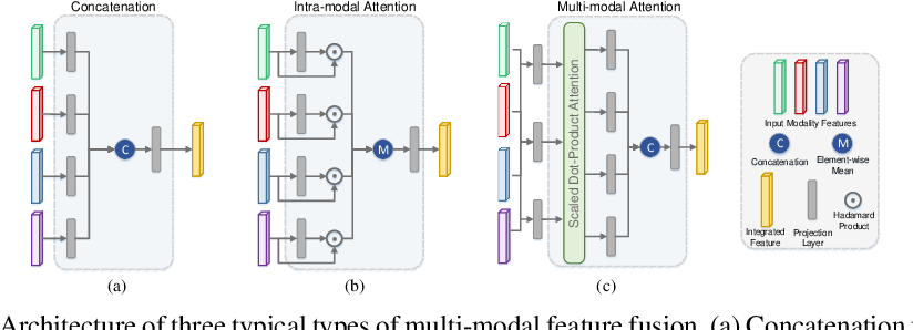 Figure 1 for Multi-modal Graph Learning for Disease Prediction