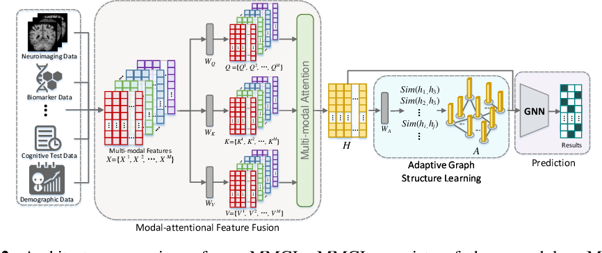 Figure 3 for Multi-modal Graph Learning for Disease Prediction