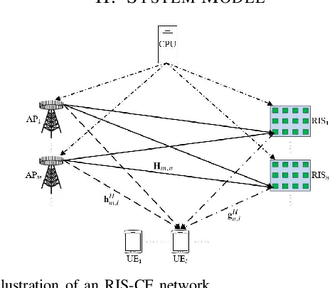 Figure 1 for Energy Efficiency Maximization in RIS-Aided Cell-Free Network with Limited Backhaul