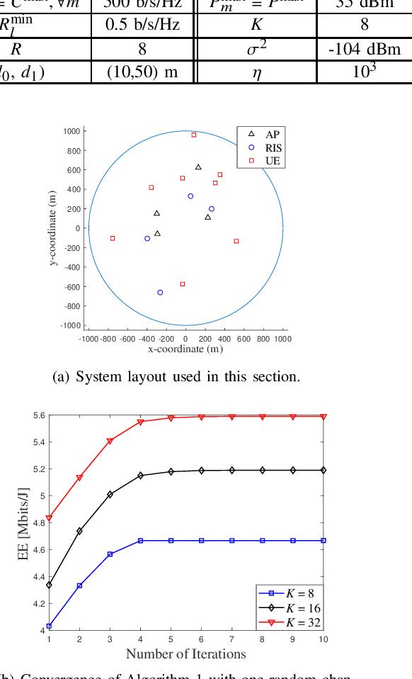 Figure 2 for Energy Efficiency Maximization in RIS-Aided Cell-Free Network with Limited Backhaul