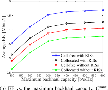 Figure 3 for Energy Efficiency Maximization in RIS-Aided Cell-Free Network with Limited Backhaul