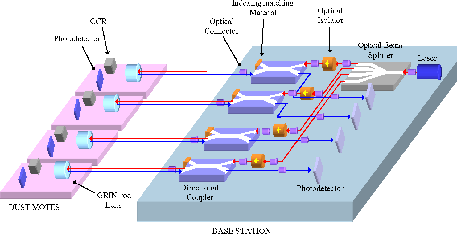 Optical Communication Systems For Smart Dust Fiber Optics Diagram Figure 51 Bidirectional Optic Link