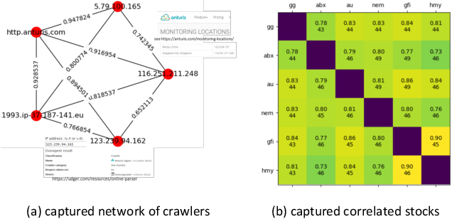 Figure 1 for Correlated Anomaly Detection from Large Streaming Data