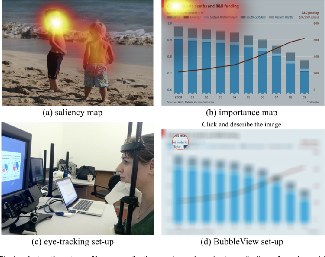 Figure 1 for BubbleView: an interface for crowdsourcing image importance maps and tracking visual attention