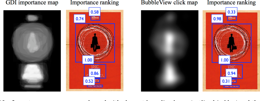 Figure 4 for BubbleView: an interface for crowdsourcing image importance maps and tracking visual attention