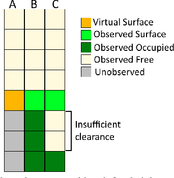 Figure 3 for Virtual Surfaces and Attitude Aware Planning and Behaviours for Negative Obstacle Navigation
