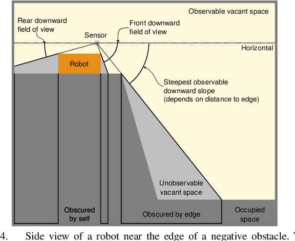 Figure 4 for Virtual Surfaces and Attitude Aware Planning and Behaviours for Negative Obstacle Navigation