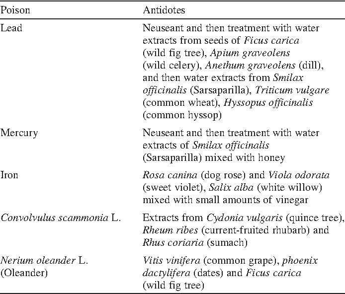 PDF] Safety of Traditional Arab Herbal Medicine - Semantic Scholar