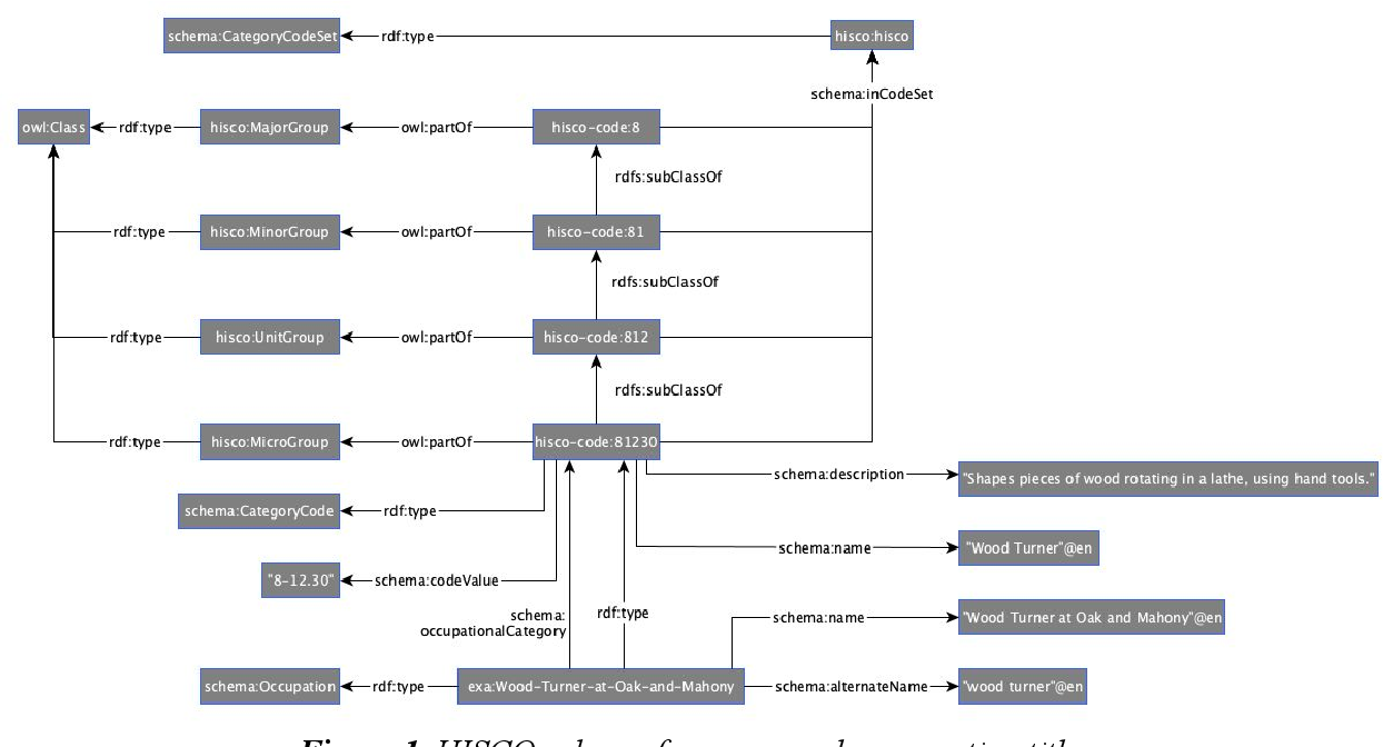 Figure 1 for Ontologies in CLARIAH: Towards Interoperability in History, Language and Media