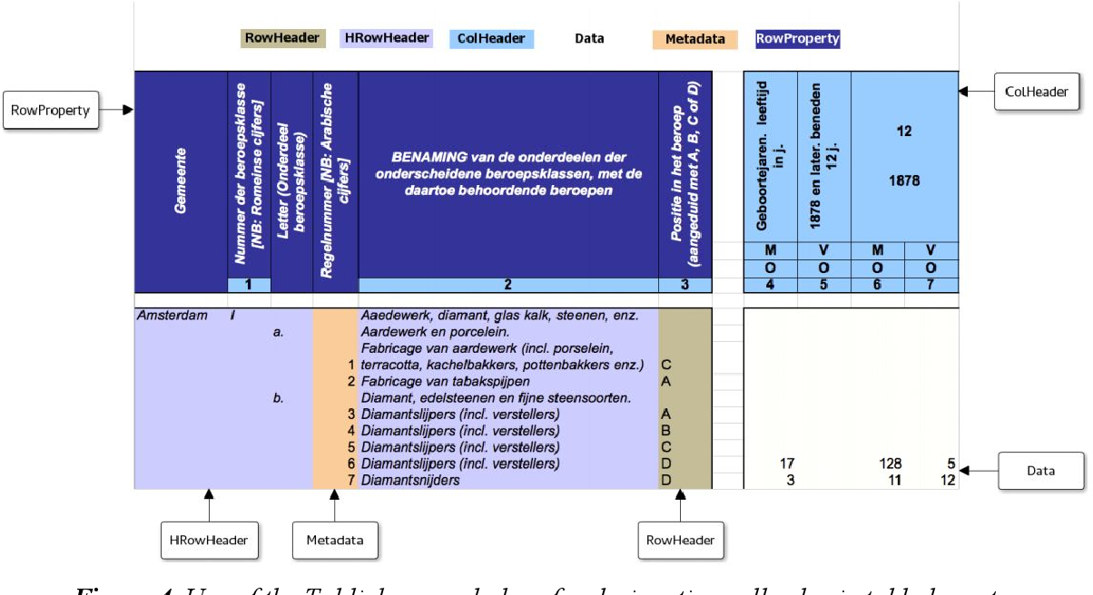 Figure 3 for Ontologies in CLARIAH: Towards Interoperability in History, Language and Media