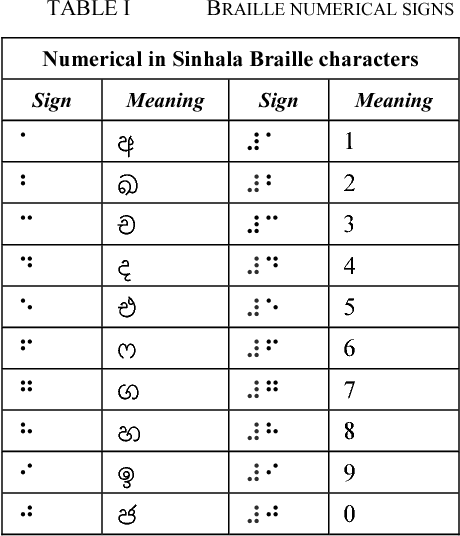 Optical Sinhala Braille Documents Convertion Methodology for