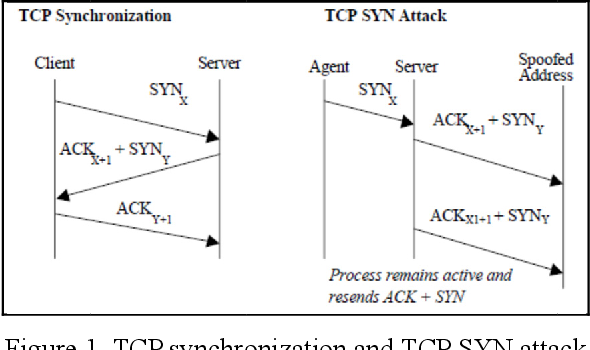 PDF] Study on Security Issue in Open Source SIP Server