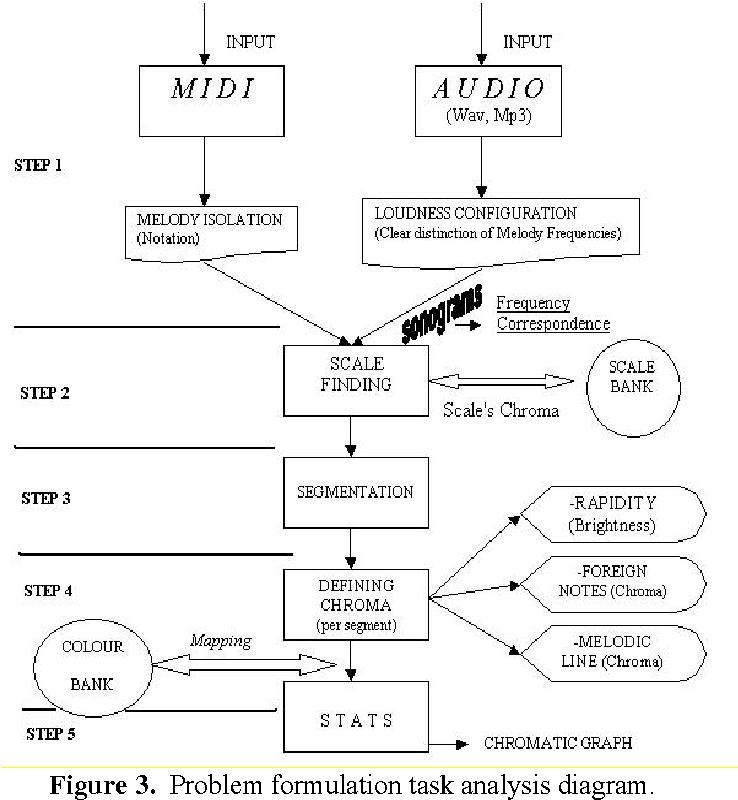PDF] Determining the chromatic index of music - Semantic Scholar