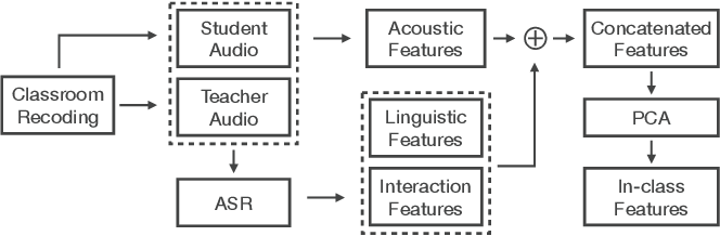 Figure 1 for Identifying At-Risk K-12 Students in Multimodal Online Environments: A Machine Learning Approach