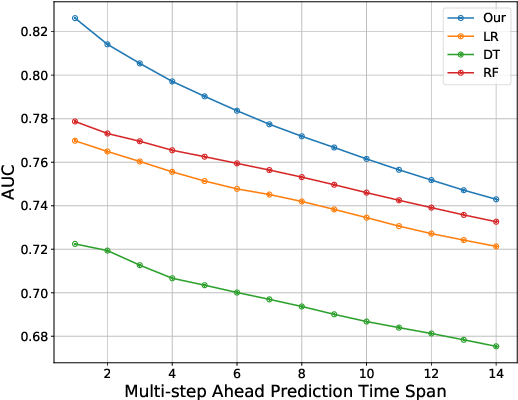 Figure 4 for Identifying At-Risk K-12 Students in Multimodal Online Environments: A Machine Learning Approach