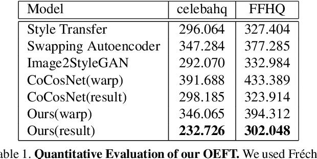 Figure 2 for Online Exemplar Fine-Tuning for Image-to-Image Translation