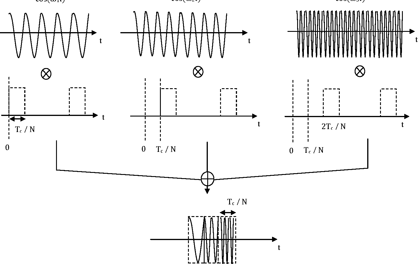Figure 5 the construction of the FM modulated carrier signal, if the  carrier sweeps from