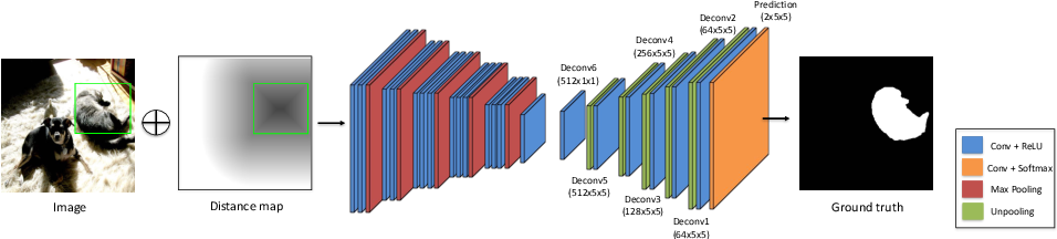 Figure 3 for Deep GrabCut for Object Selection