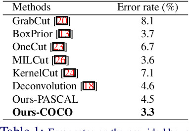 Figure 2 for Deep GrabCut for Object Selection