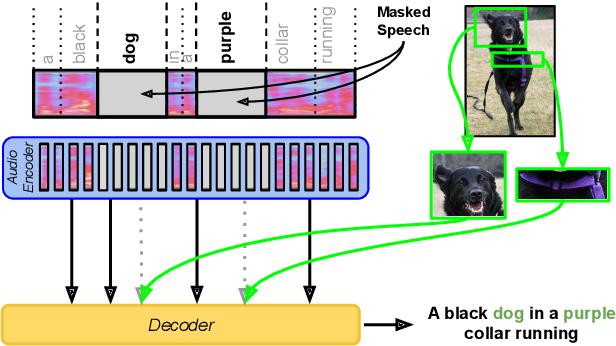 Figure 1 for Fine-Grained Grounding for Multimodal Speech Recognition