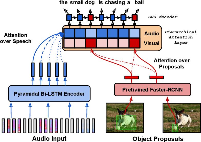 Figure 3 for Fine-Grained Grounding for Multimodal Speech Recognition