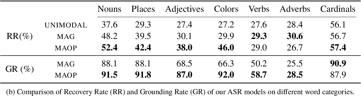 Figure 2 for Fine-Grained Grounding for Multimodal Speech Recognition