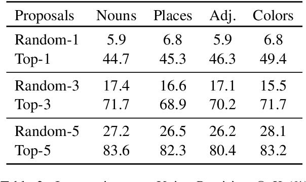Figure 4 for Fine-Grained Grounding for Multimodal Speech Recognition