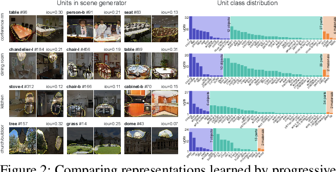 Figure 3 for Visualizing and Understanding Generative Adversarial Networks (Extended Abstract)