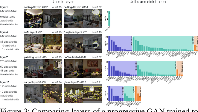 Figure 4 for Visualizing and Understanding Generative Adversarial Networks (Extended Abstract)
