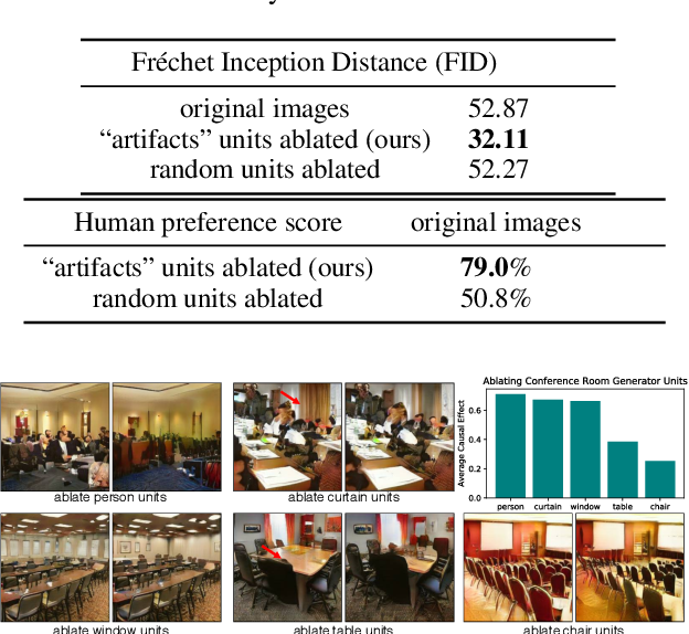Figure 2 for Visualizing and Understanding Generative Adversarial Networks (Extended Abstract)