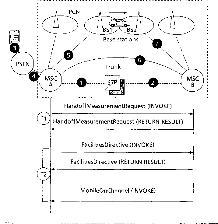 Figure 5 from PCS network signaling using SS7 - Semantic Scholar