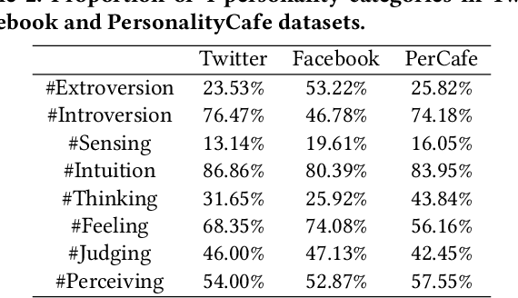 Figure 3 for Two-Faced Humans on Twitter and Facebook: Harvesting Social Multimedia for Human Personality Profiling