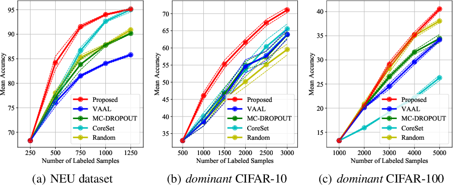 Figure 3 for VaB-AL: Incorporating Class Imbalance and Difficulty with Variational Bayes for Active Learning