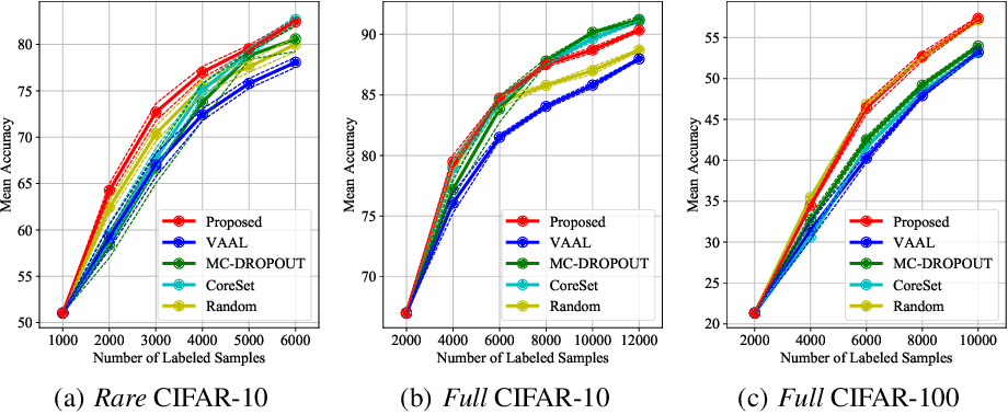 Figure 4 for VaB-AL: Incorporating Class Imbalance and Difficulty with Variational Bayes for Active Learning