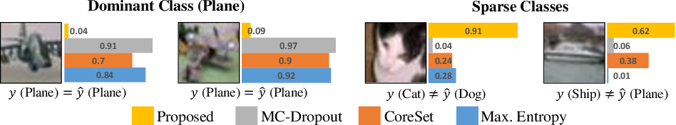 Figure 1 for VaB-AL: Incorporating Class Imbalance and Difficulty with Variational Bayes for Active Learning