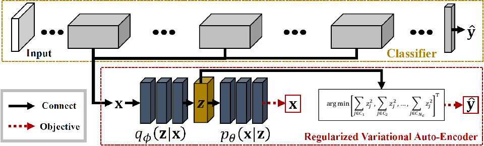 Figure 2 for VaB-AL: Incorporating Class Imbalance and Difficulty with Variational Bayes for Active Learning
