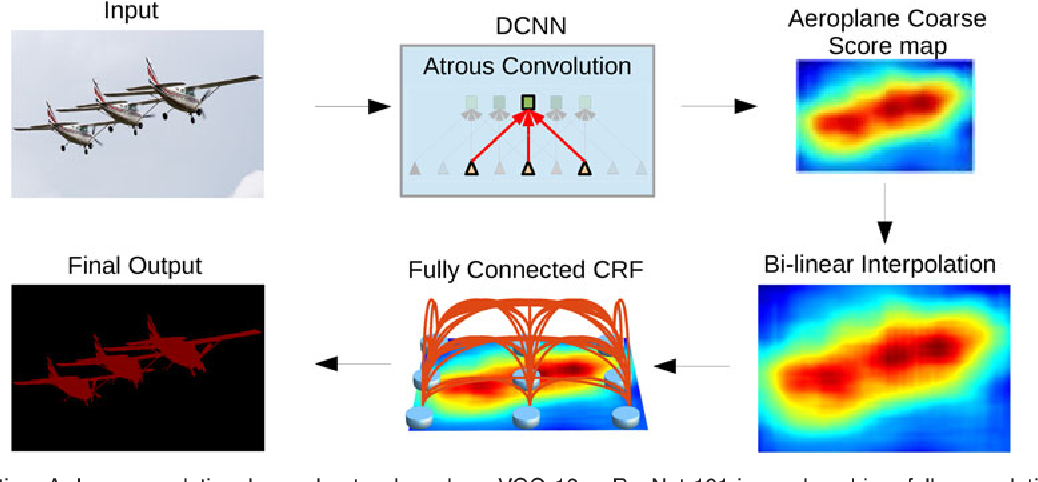 Figure 1 for DeepLab: Semantic Image Segmentation with Deep Convolutional Nets, Atrous Convolution, and Fully Connected CRFs