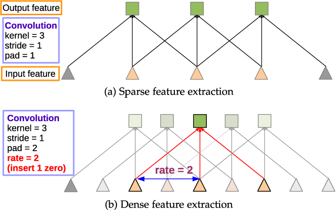 Figure 3 for DeepLab: Semantic Image Segmentation with Deep Convolutional Nets, Atrous Convolution, and Fully Connected CRFs