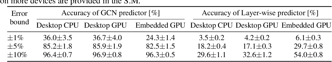Figure 2 for BRP-NAS: Prediction-based NAS using GCNs