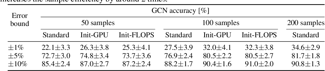 Figure 4 for BRP-NAS: Prediction-based NAS using GCNs