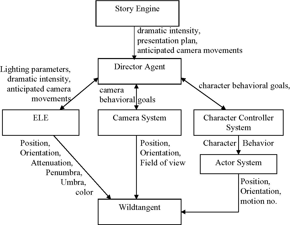 Nwu Cs 03 18 April 30 2003 Automatic Expressive Lighting For Dramatic Diagram Interactive Scenes Semantic Scholar