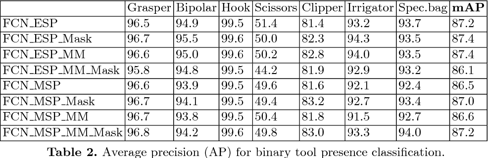Figure 3 for Weakly-Supervised Learning for Tool Localization in Laparoscopic Videos