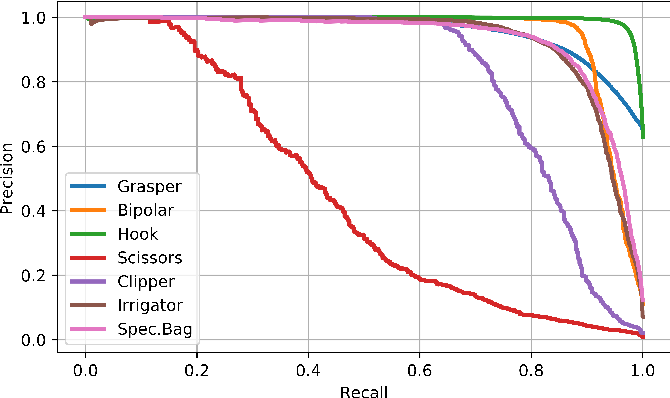 Figure 4 for Weakly-Supervised Learning for Tool Localization in Laparoscopic Videos