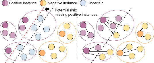 Figure 1 for Dual-stream Multiple Instance Learning Network for Whole Slide Image Classification with Self-supervised Contrastive Learning