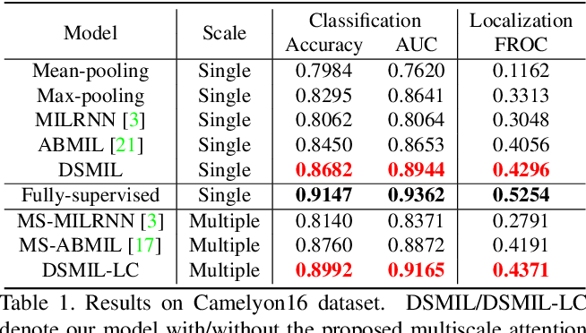 Figure 2 for Dual-stream Multiple Instance Learning Network for Whole Slide Image Classification with Self-supervised Contrastive Learning