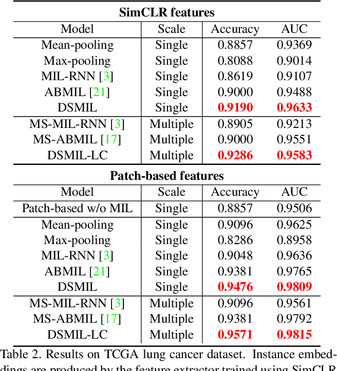 Figure 4 for Dual-stream Multiple Instance Learning Network for Whole Slide Image Classification with Self-supervised Contrastive Learning