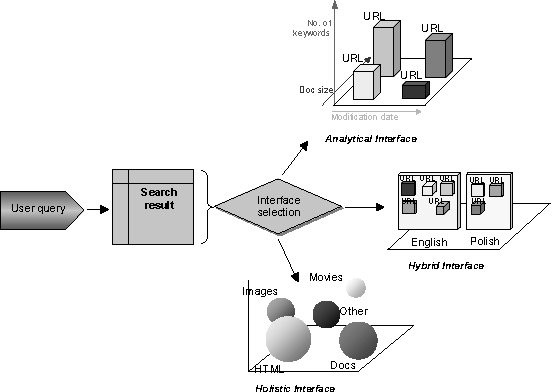 Periscope: a system for adaptive 3D visualization of search results