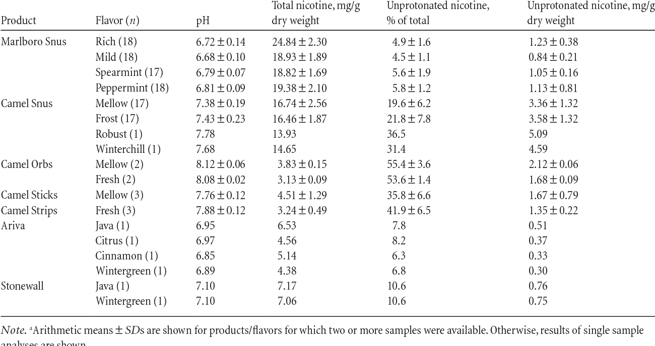 Monitoring tobacco-specific N-nitrosamines and nicotine in novel