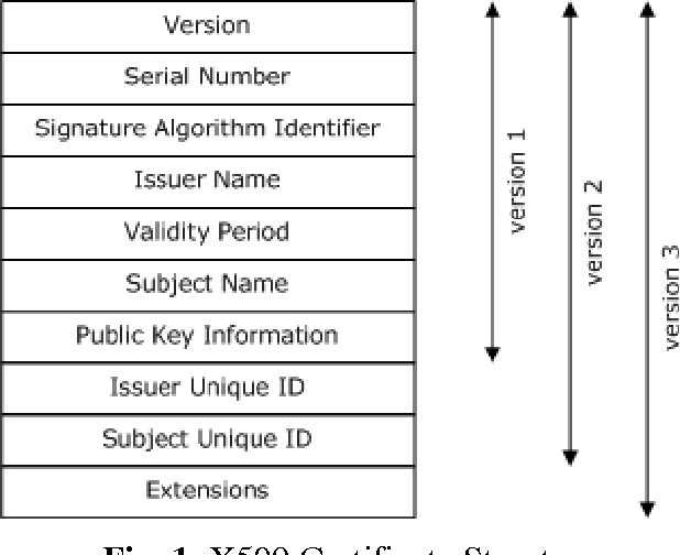 Fig. 1. X509 Certificate Structure