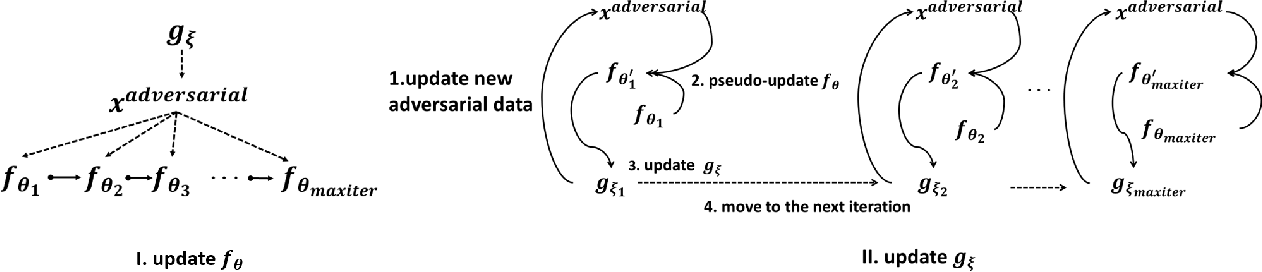 Figure 1 for Learning to Confuse: Generating Training Time Adversarial Data with Auto-Encoder